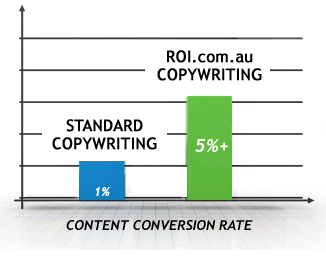 copy conversion Copywriting & SEO Web Content for Australian businesses