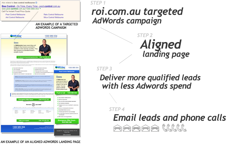 roi conversion Google AdWords Management Services