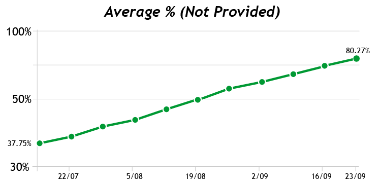 not provided blog post size [Not Provided] Growth In Google Analytics
